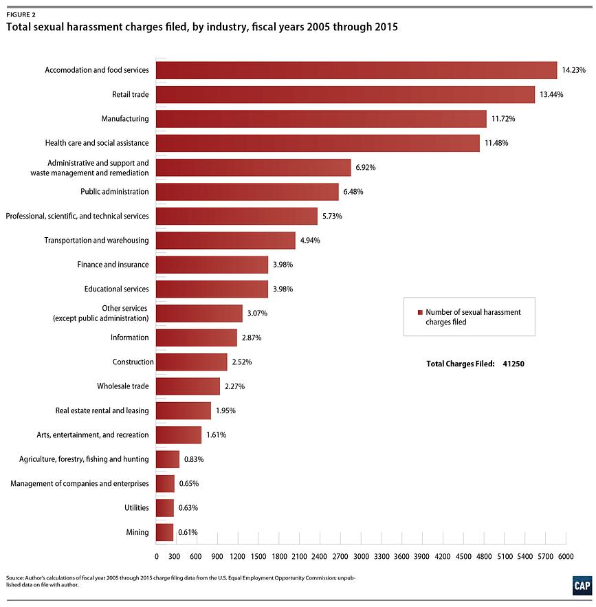 sexual harassment statistics
